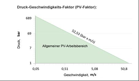 Druck-Geschwindigkeits-Faktor (PV-Faktor)