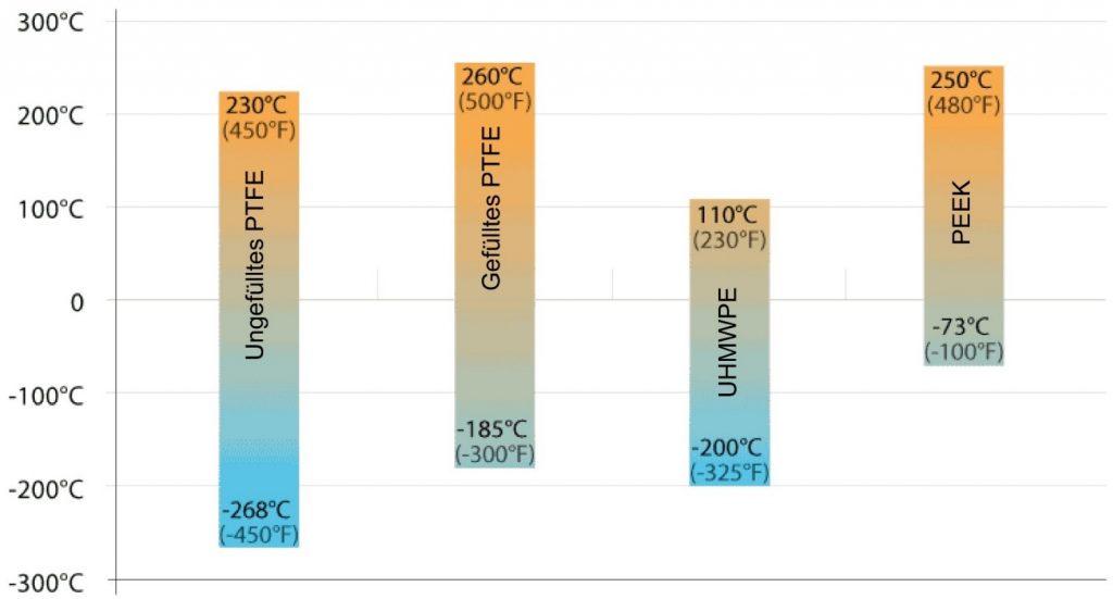 Temperaturgrenzwerte des Materials